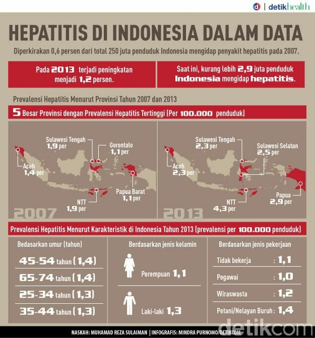 data penyakit hepatitis di indonesia